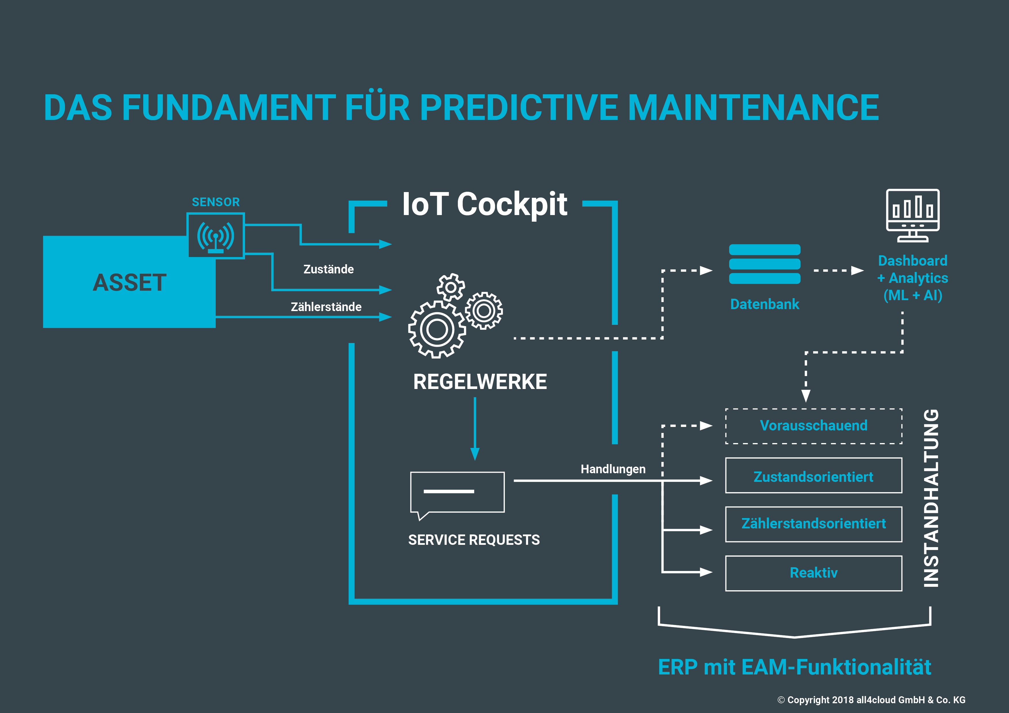 iot_fundament-fr-predictive-maintenance erp eam sap business bydesign