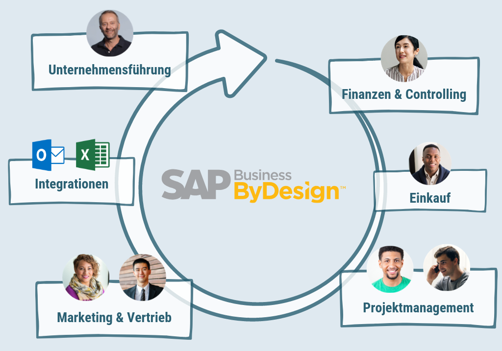 SAP Business ByDesign all4cloud Grafik Cloud ERP PSP