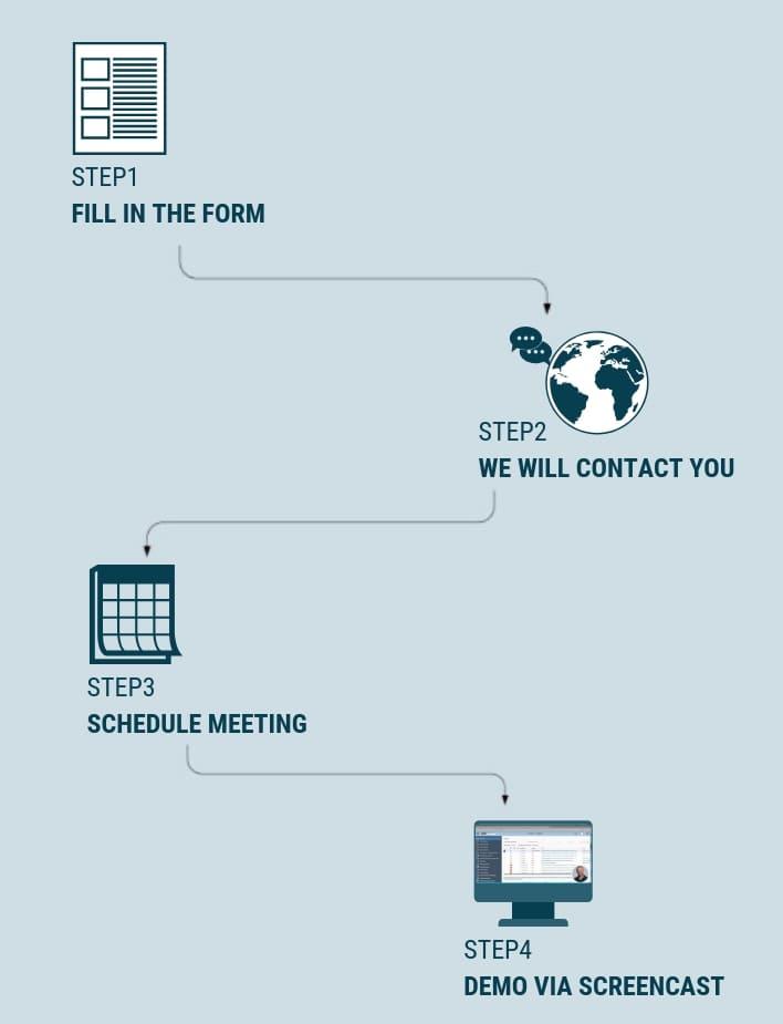 SAP Business ByDesign all4cloud Cloud ERP demo anfordern Formular