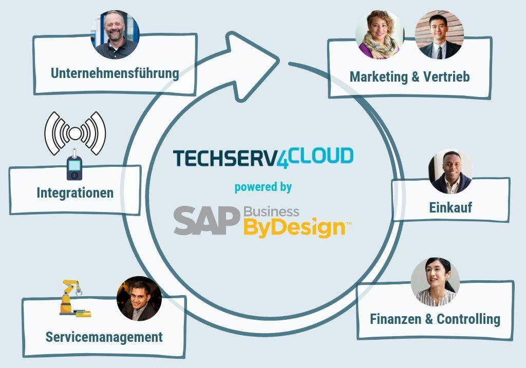techserv4cloud-cloud-erp-sap-business-bydesgin-technische-dienstleister-abteilungen-managen