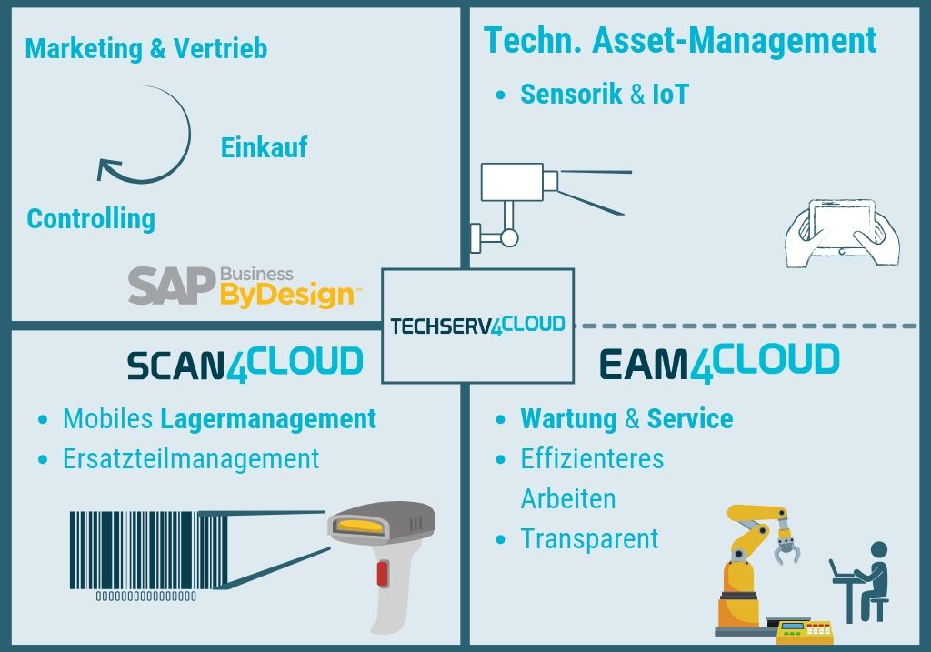 techserv4cloud-cloud-erp-sap-business-bydesgin-technische-dienstleister-techserv4cloud
