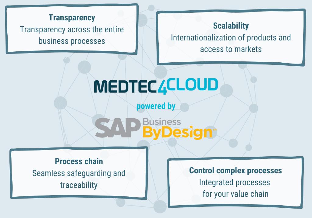 MedTech Medical Technology Cloud ERP SAP Business ByDesign Germany Switzerland Checklist