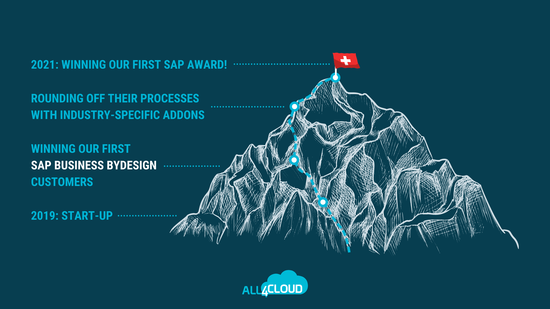 all4cloud-schweiz-ag-sap-business-bydesign-sap-newcomer-award journey switzerland