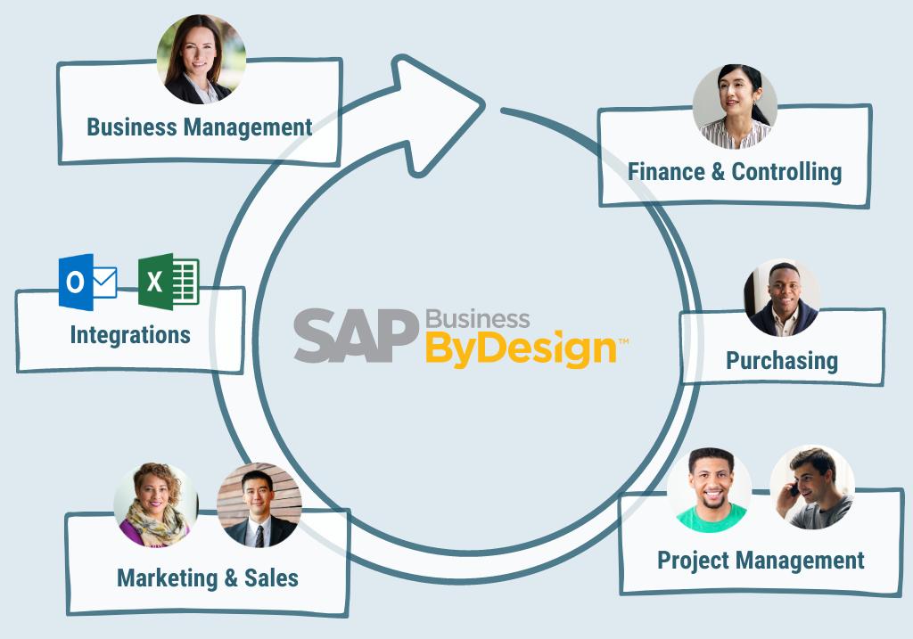 SAP Business ByDesign all4cloud Grafik Cloud ERP PSP